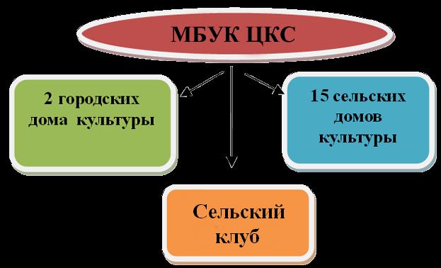 Структура учреждений культуры