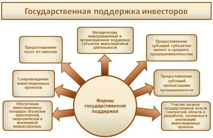 Контрольная работа - инвестиционный проект - метод прямого счета инвестиционный проект строительства